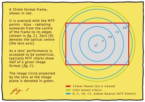 MTF Chart1